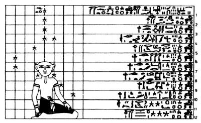 Таблица положений звезд, высеченная на стене усыпальницы фараона