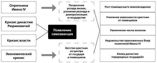 этапы Смутного времени.